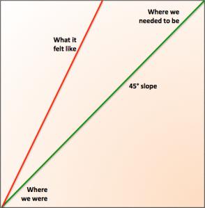 Slope Angle